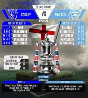 Cardiff vs Man City 28/01/2018