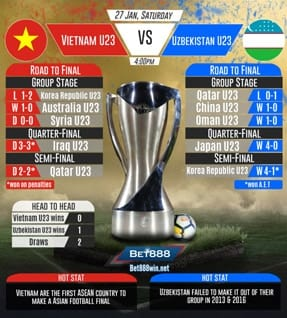 Vietnam U23 vs Uzbekistan U23