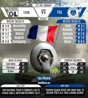 Lyon vs PSG 22/01/2018