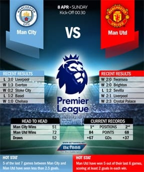 Man City vs Man Utd 08/04/18