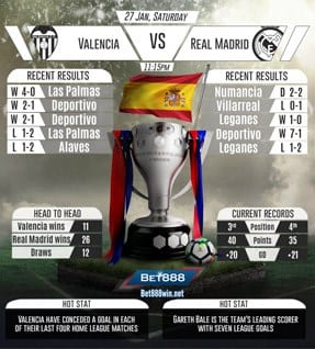 Valencia vs Real Madrid 27/01/2018
