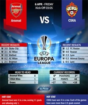 Arsenal vs CSKA Moscow 06/04/18