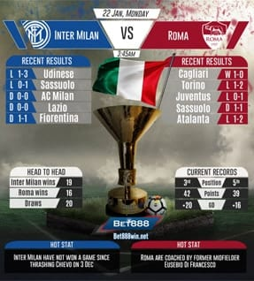 Inter Milan vs Roma 22/01/2018
