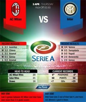 AC Milan VS FC Internazionale 05/04/18