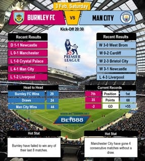 Burnley vs Manchester City 03/02/2018