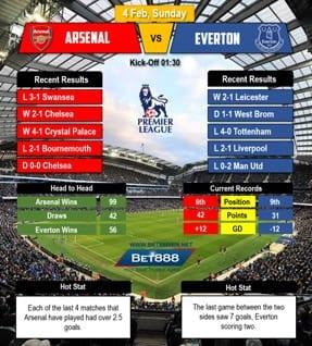 Arsenal vs Everton 04/02/2018