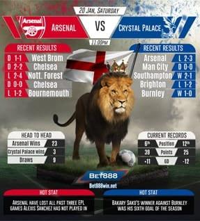 Arsenal vs Crystal Palace 20/01/2018