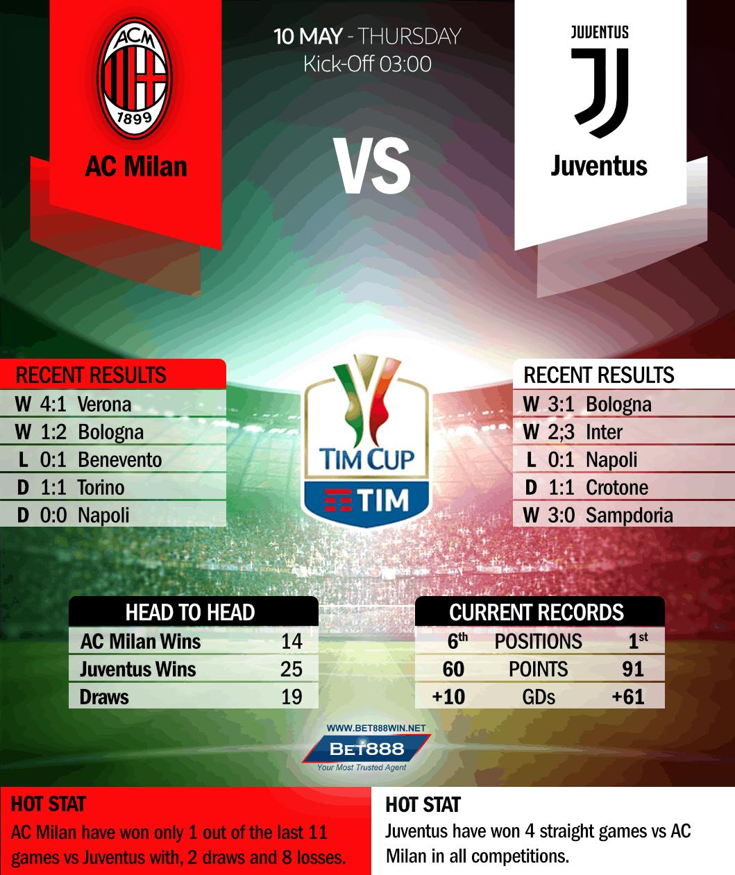 AC Milan vs Juventus 10/05/18