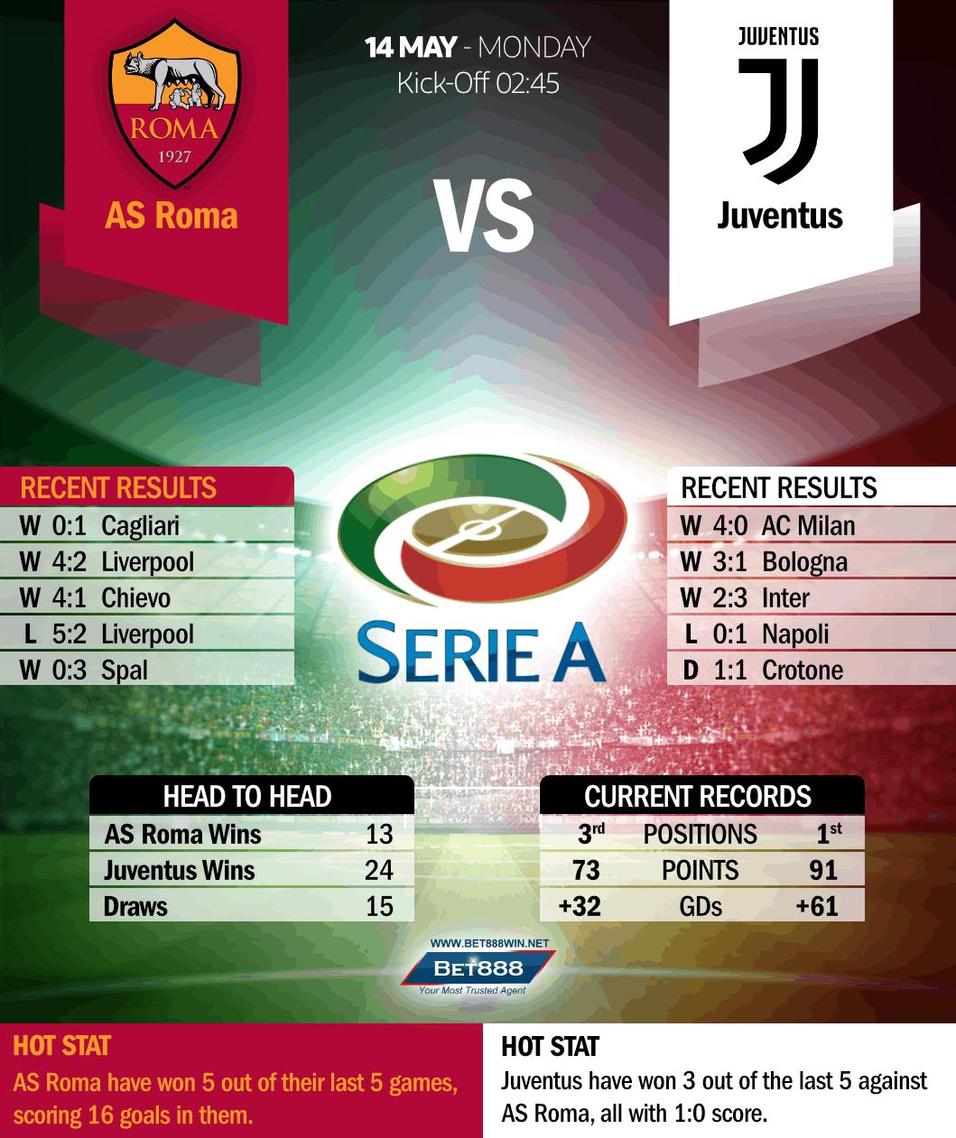 Roma vs Juventus 14/05/18
