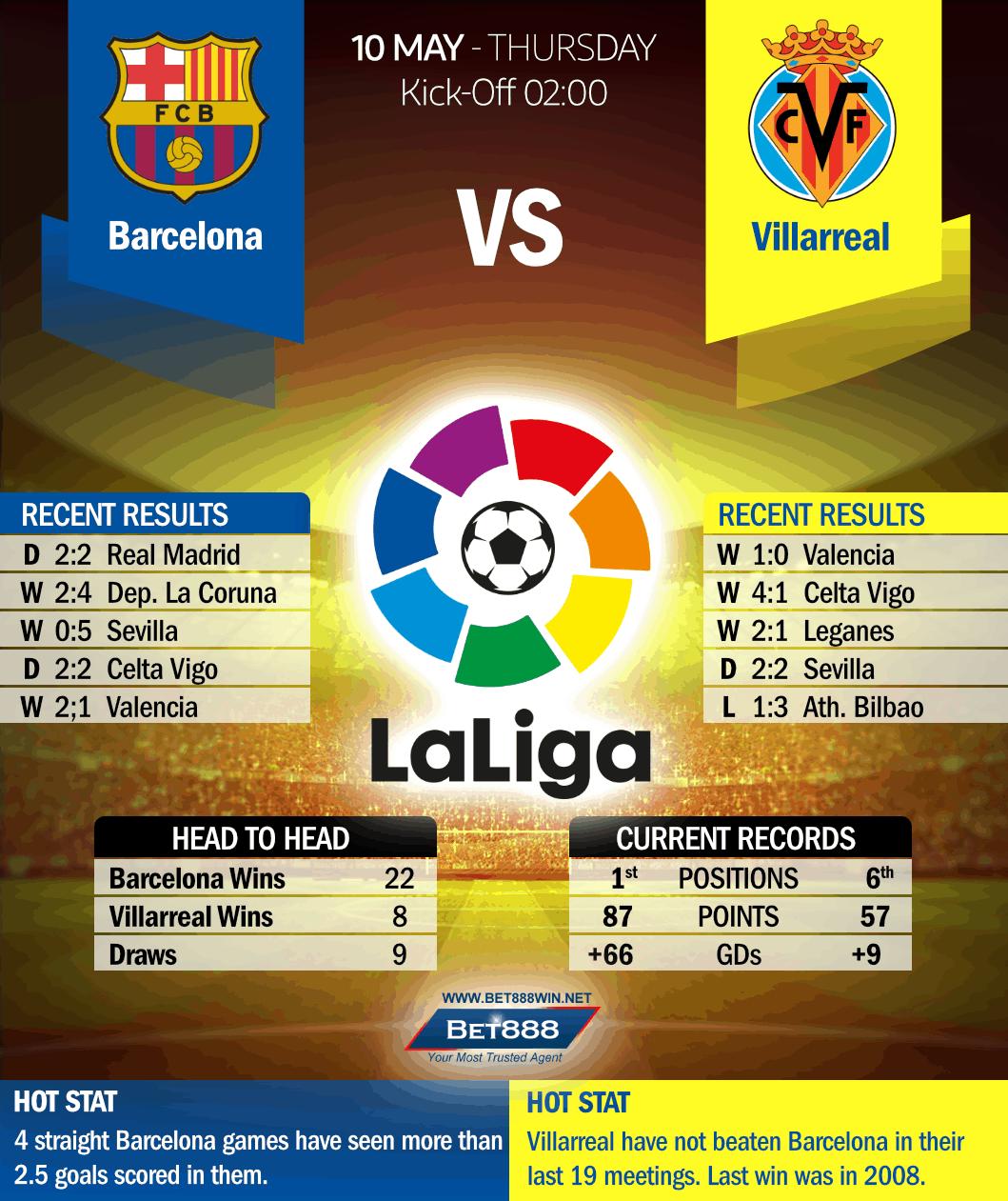 Barcelona vs Villarreal 10/05/18
