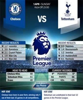 Chelsea vs Tottenham 01/04/18