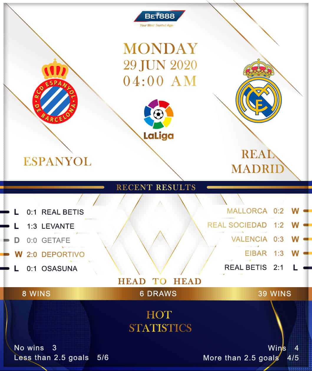Espanyol vs  Real Madrid 29/06/20