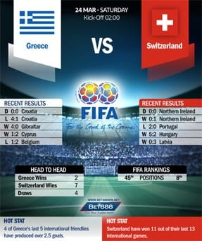 Greece vs Switzerland 24/03/18