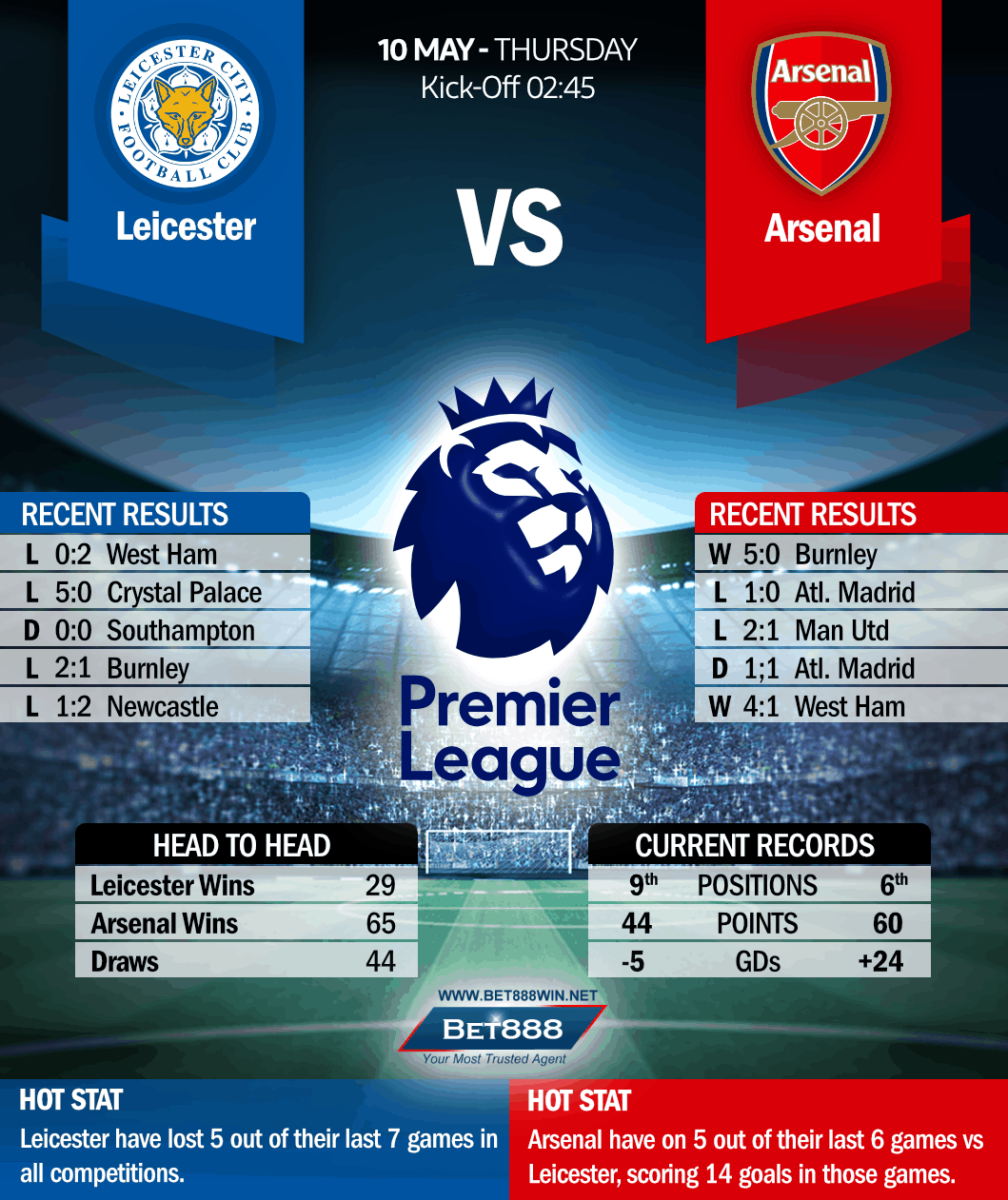 Leicester City vs Arsenal 10/05/18