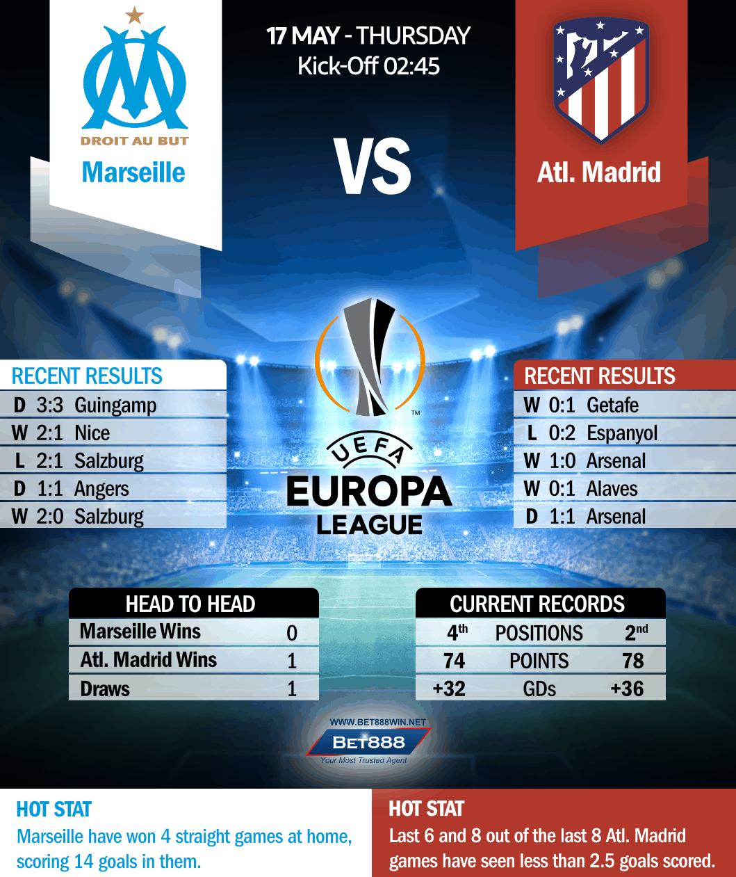 Marseille vs Atletico Madrid 17/05/18