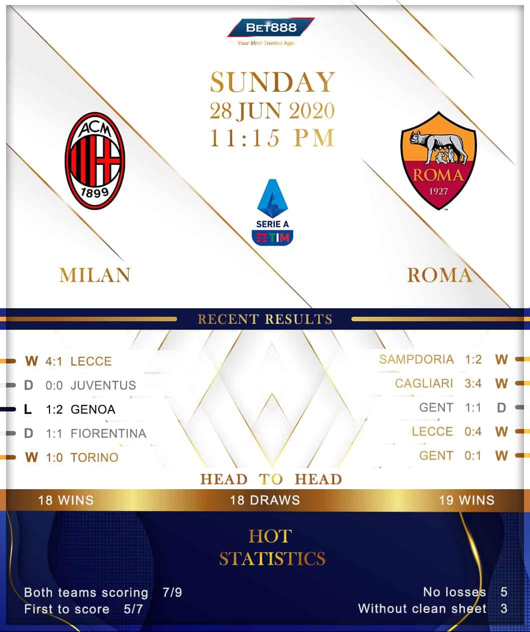 AC Milan vs  Roma 28/06/20