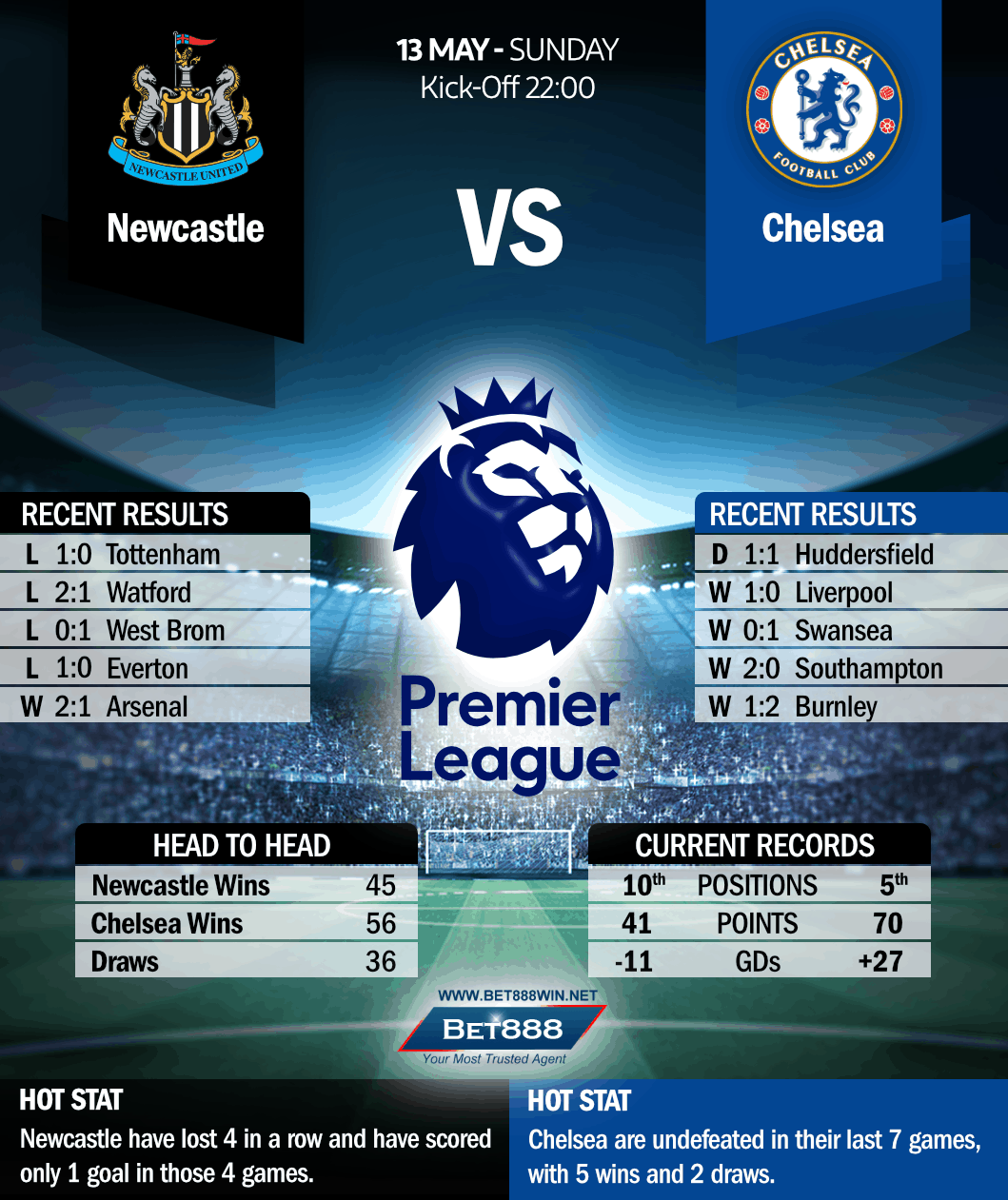 Newcastle United vs Chelsea 13/05/18