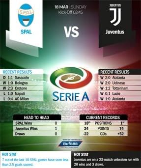 SPAL vs Juventus 18/03/18