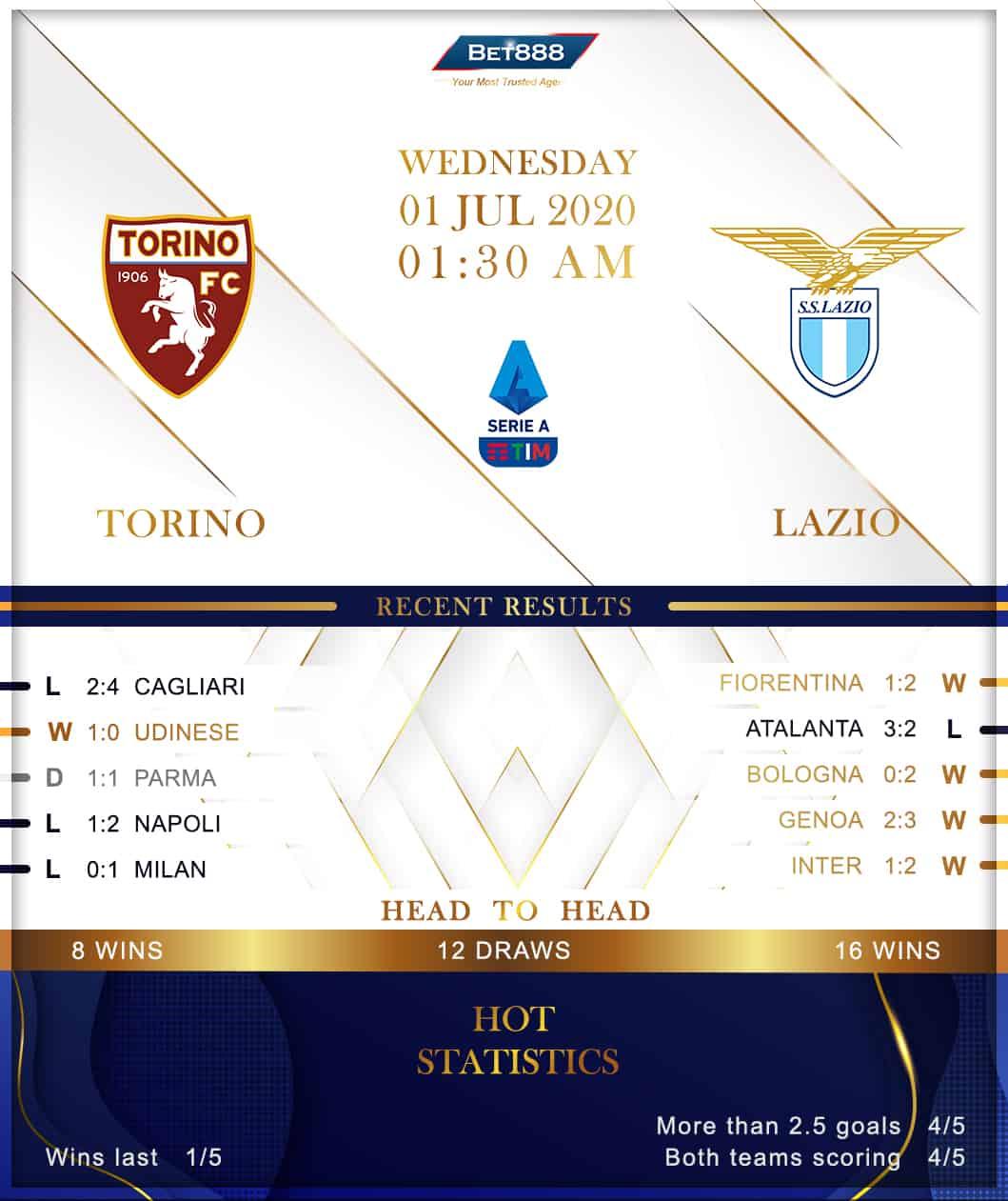 Torino vs  Lazio 01/07/20
