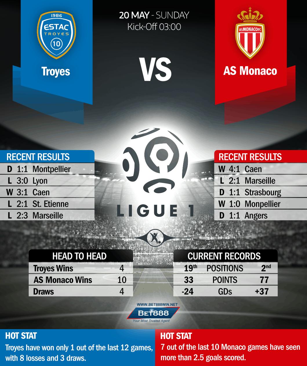 Troyes vs AS Monaco 20/05/18