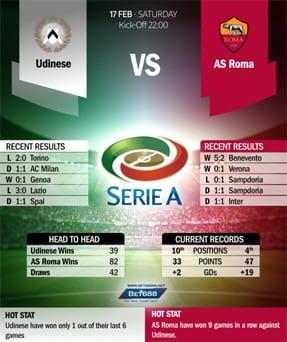 Udinese vs Roma 17/2/2018