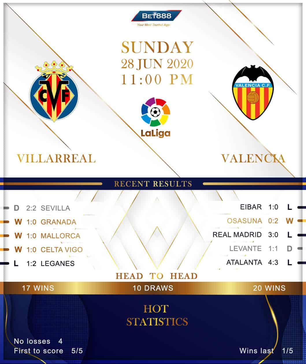 Villarreal vs  Valencia 28/06/20