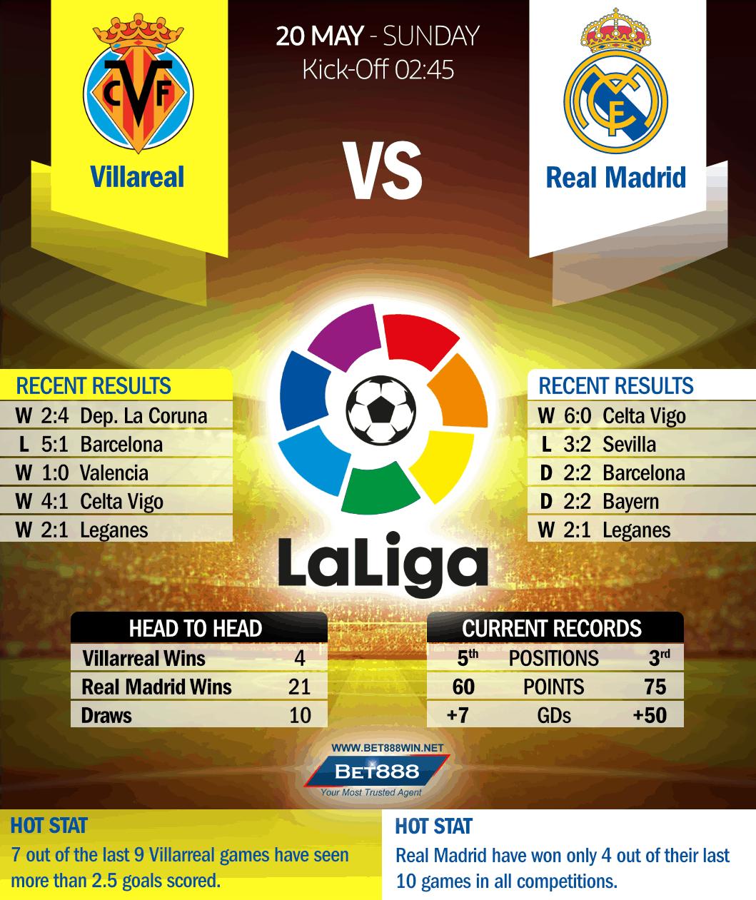 Villarreal vs Real Madrid 20/05/18