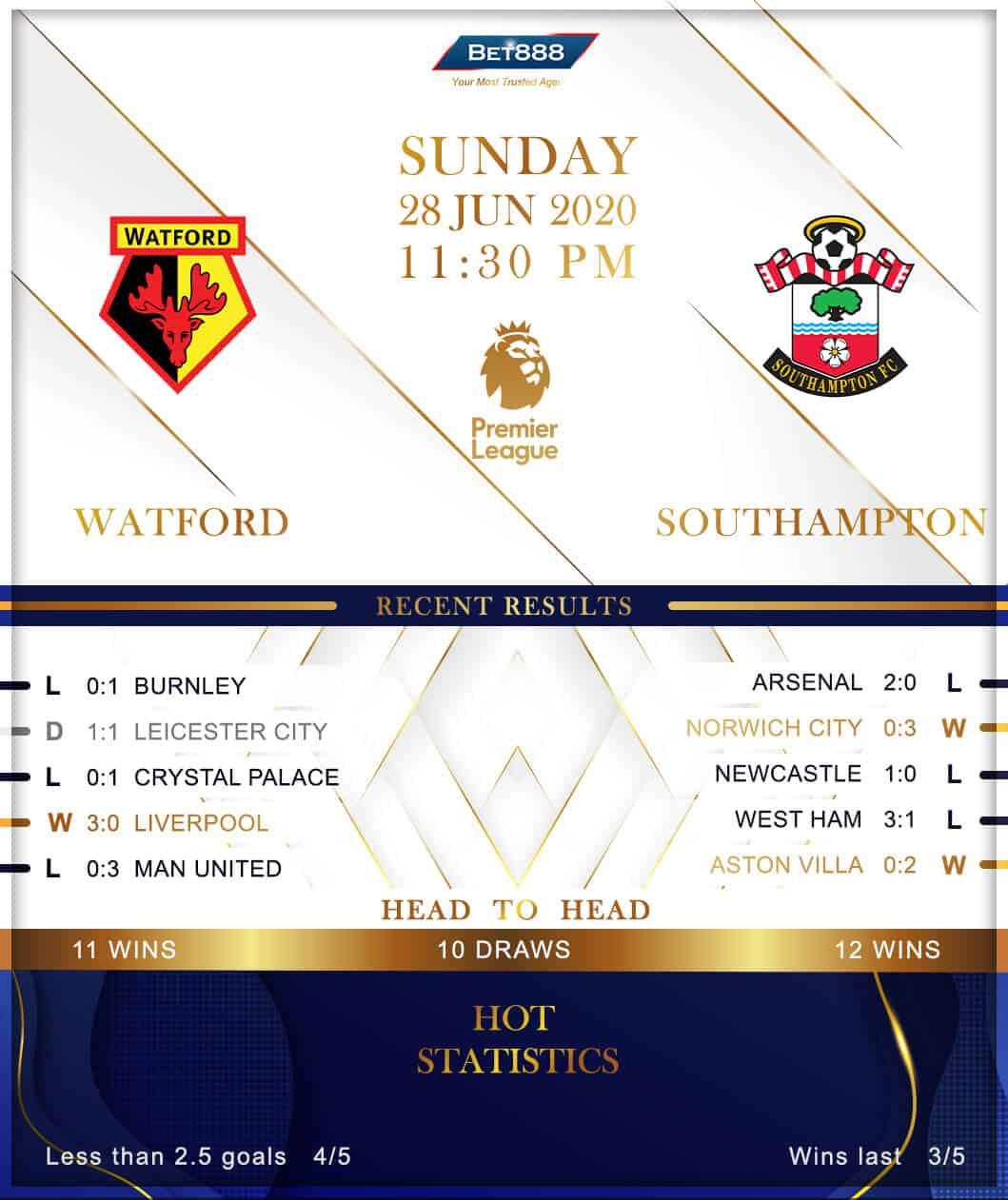 Watford vs  Southampton 28/06/20
