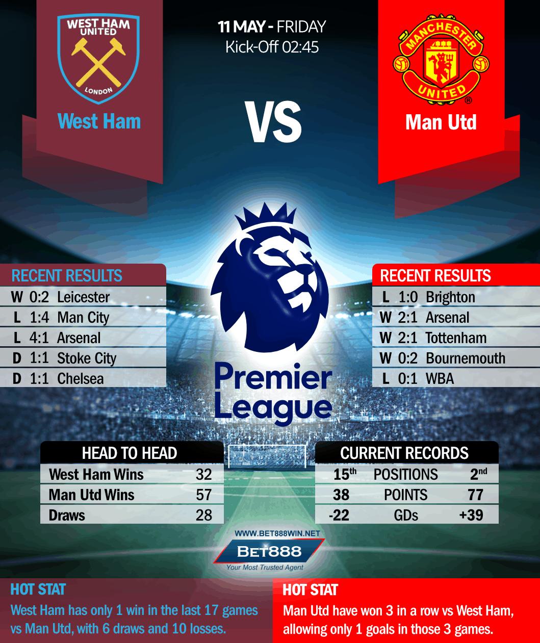 West Ham United vs Manchester United 11/05/18