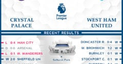Crystal Palace vs  West Ham United  27/01/21