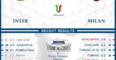 Internazionale vs  AC Milan  27/01/21