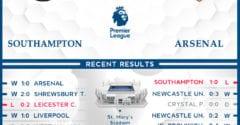 Southampton vs  Arsenal  27/01/21